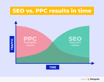 The Differences in SEO and SEM Made Simple